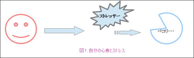 リラクゼーション(図1)
