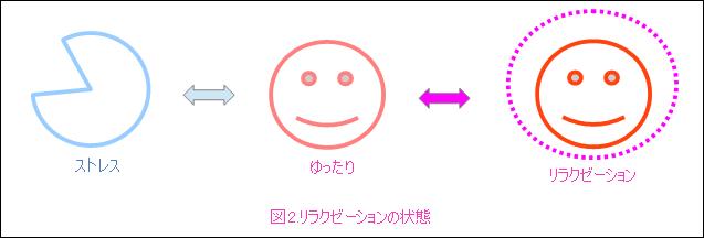 リラクゼーション(図2)